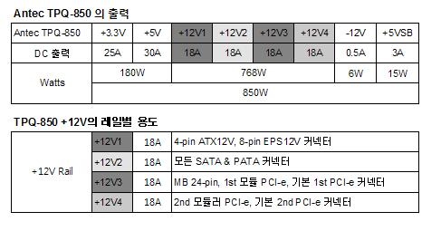 7V, 7V 위험성, DC 7V, 파워서플라이, IT, 7볼트, 전압, 전력, 좋은파워