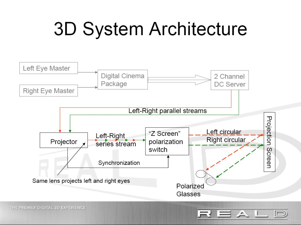 3D Projection System Architecture