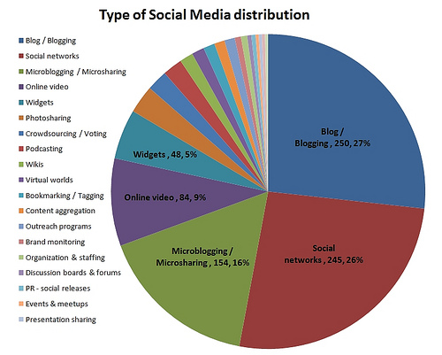 Type of Social Media Distribution