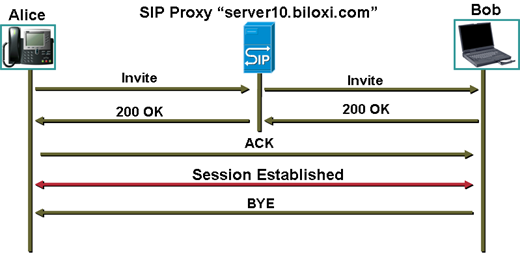 sip rfc 3261 pdf download