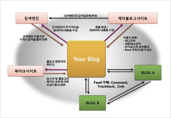 블로그 방문자의 블로그 접근경로